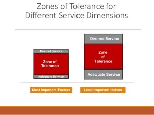 zone of tolerance